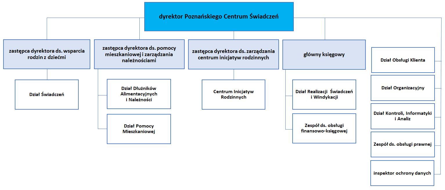 Grafika przedstawiając schemat organizacyjny Poznańskiego Centrum Świadczeń - opis poniżej